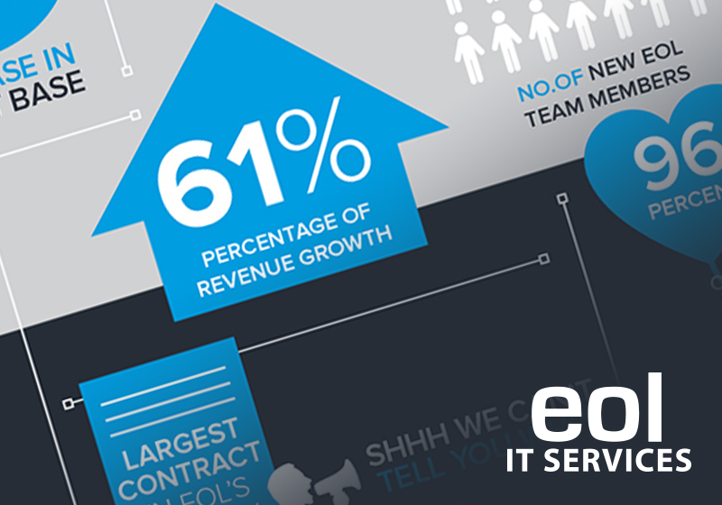 EOL IT Services Showcase our Key Achievements and Highlights in 2017